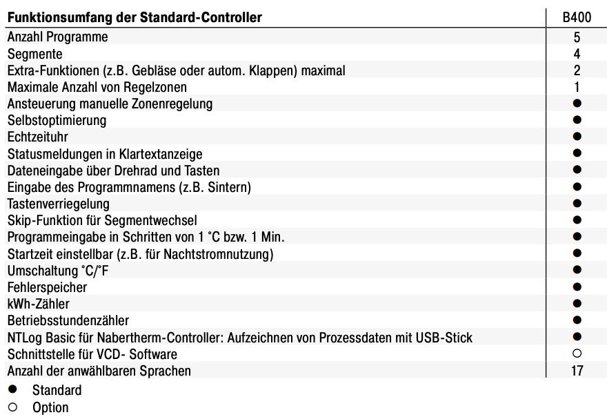 Nabertherm-Controller-B400